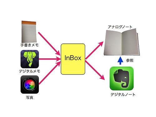 ノート術構成.001